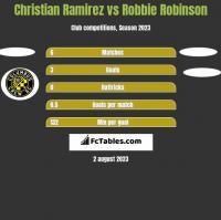Christian Ramirez vs Robbie Robinson h2h player stats