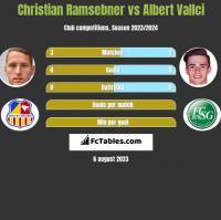 Christian Ramsebner vs Albert Vallci h2h player stats