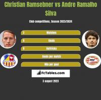 Christian Ramsebner vs Andre Ramalho Silva h2h player stats