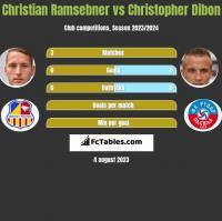 Christian Ramsebner vs Christopher Dibon h2h player stats