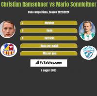Christian Ramsebner vs Mario Sonnleitner h2h player stats