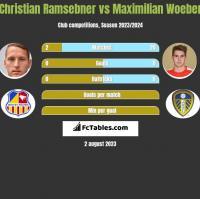 Christian Ramsebner vs Maximilian Woeber h2h player stats