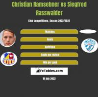 Christian Ramsebner vs Siegfred Rasswalder h2h player stats