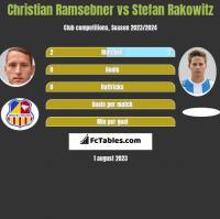 Christian Ramsebner vs Stefan Rakowitz h2h player stats