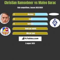 Christian Ramsebner vs Mateo Barac h2h player stats