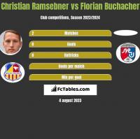 Christian Ramsebner vs Florian Buchacher h2h player stats