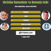Christian Ramsebner vs Nemanja Celic h2h player stats