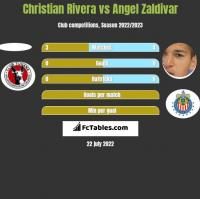 Christian Rivera vs Angel Zaldivar h2h player stats