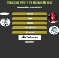 Christian Rivera vs Daniel Alvarez h2h player stats