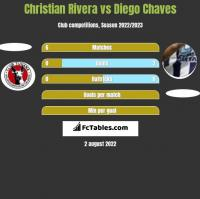 Christian Rivera vs Diego Chaves h2h player stats