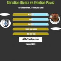 Christian Rivera vs Esteban Pavez h2h player stats