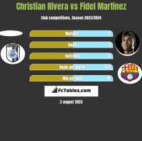 Christian Rivera vs Fidel Martinez h2h player stats