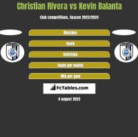 Christian Rivera vs Kevin Balanta h2h player stats