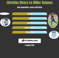 Christian Rivera vs Miller Bolanos h2h player stats