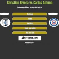 Christian Rivera vs Carlos Antuna h2h player stats