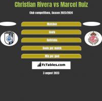 Christian Rivera vs Marcel Ruiz h2h player stats