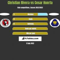 Christian Rivera vs Cesar Huerta h2h player stats