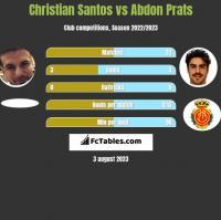 Christian Santos vs Abdon Prats h2h player stats