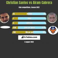 Christian Santos vs Airam Cabrera h2h player stats