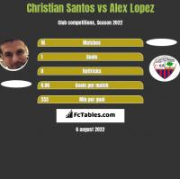 Christian Santos vs Alex Lopez h2h player stats