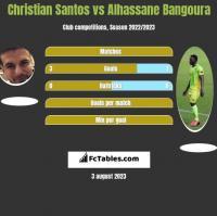 Christian Santos vs Alhassane Bangoura h2h player stats