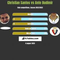 Christian Santos vs Ante Budimir h2h player stats