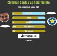 Christian Santos vs Asier Benito h2h player stats