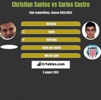 Christian Santos vs Carlos Castro h2h player stats