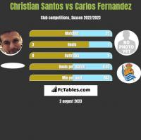Christian Santos vs Carlos Fernandez h2h player stats