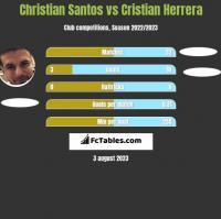 Christian Santos vs Cristian Herrera h2h player stats