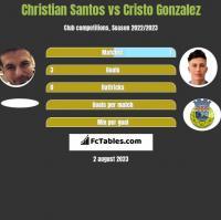 Christian Santos vs Cristo Gonzalez h2h player stats