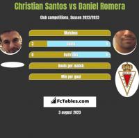 Christian Santos vs Daniel Romera h2h player stats