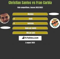 Christian Santos vs Fran Carbia h2h player stats