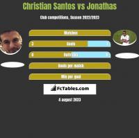 Christian Santos vs Jonathas h2h player stats