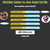 Christian Santos vs Jose Angel Carrillo h2h player stats