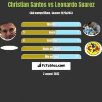 Christian Santos vs Leonardo Suarez h2h player stats