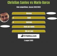 Christian Santos vs Mario Barco h2h player stats