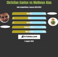 Christian Santos vs Matheus Aias h2h player stats