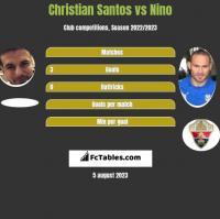 Christian Santos vs Nino h2h player stats