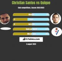 Christian Santos vs Quique h2h player stats