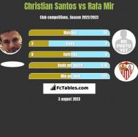 Christian Santos vs Rafa Mir h2h player stats