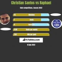 Christian Santos vs Raphael h2h player stats