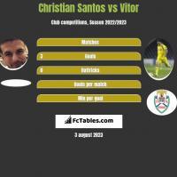 Christian Santos vs Vitor h2h player stats