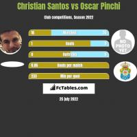 Christian Santos vs Oscar Pinchi h2h player stats