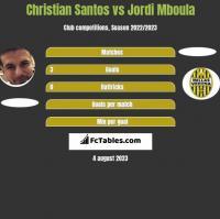 Christian Santos vs Jordi Mboula h2h player stats