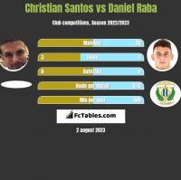 Christian Santos vs Daniel Raba h2h player stats