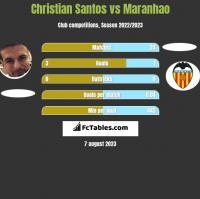 Christian Santos vs Maranhao h2h player stats