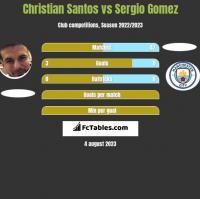 Christian Santos vs Sergio Gomez h2h player stats