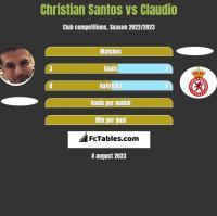 Christian Santos vs Claudio h2h player stats