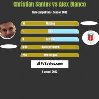 Christian Santos vs Alex Blanco h2h player stats